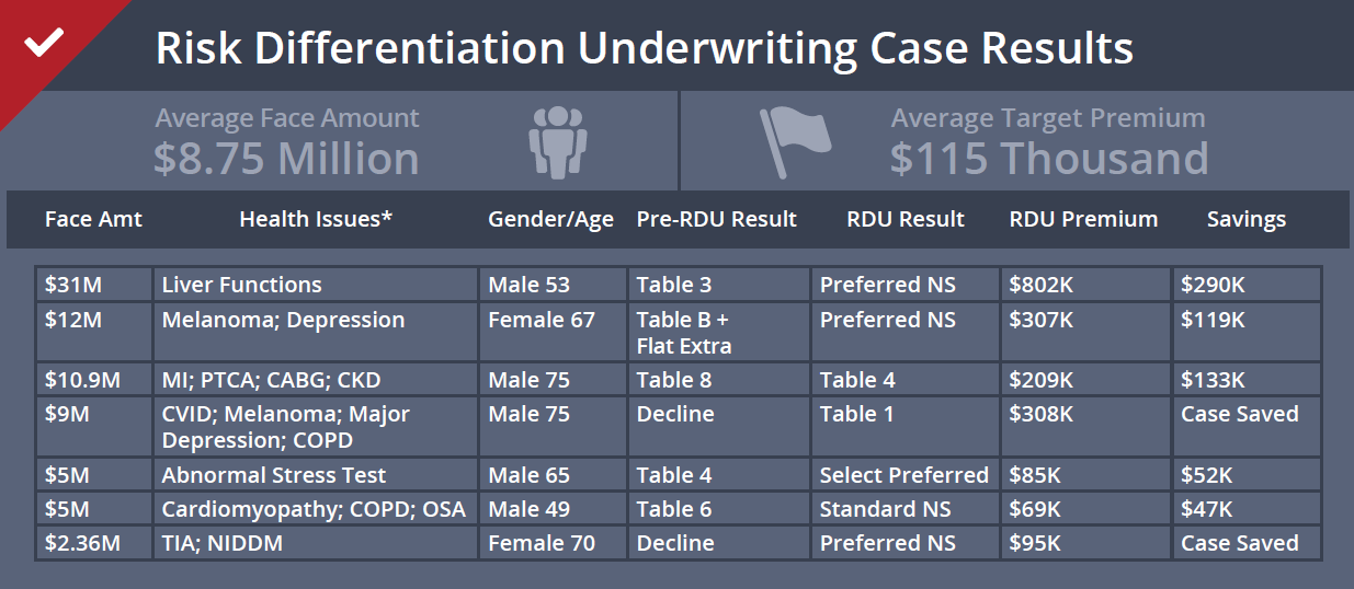 RDU Case Results
